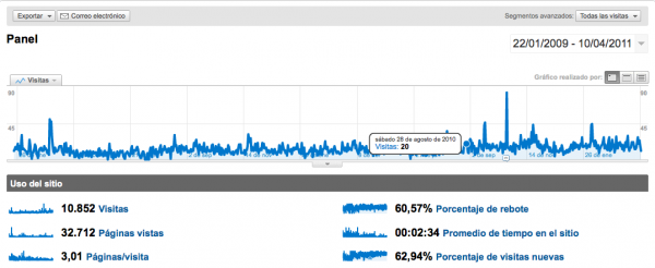 myegoo_panelgoogleanalytics20110410185916